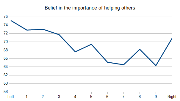 Belief in the importance of helping others