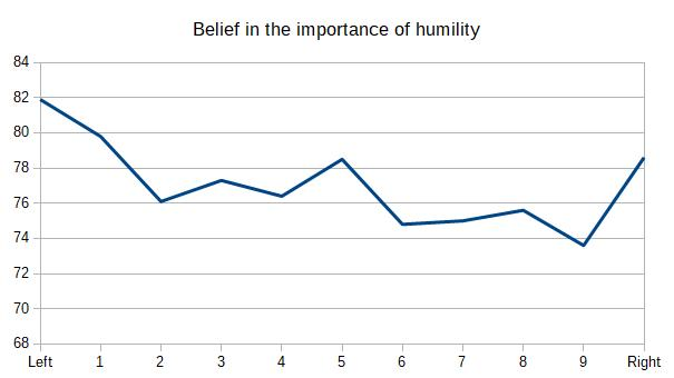 Belief in the importance of humility