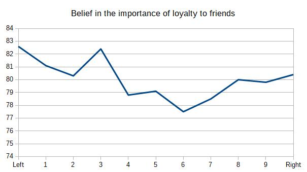 Belief in the importance of loyalty to friends