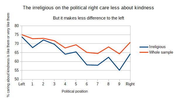 Irreligious & others kindness politics comparision